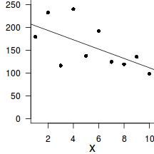 Tutorial 7 2b - Simple linear regression (Bayesian)