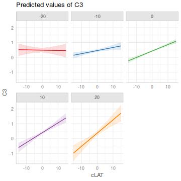 Tutorial 7 3a - Multiple linear regression