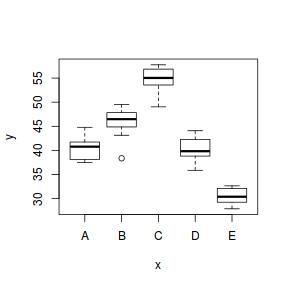 Tutorial 7 4a - Single factor ANOVA