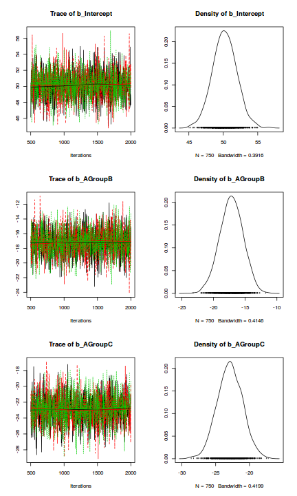 Tutorial 7 5b - Analysis of Covariance (Bayesian)