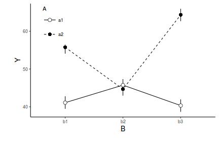 Tutorial 7 6b - Factorial ANOVA (Bayesian)