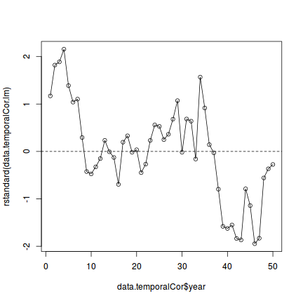 Tutorial 8 3a - Dealing with temporal autocorrelation