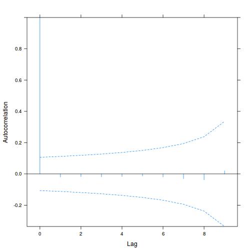 Tutorial 9 3a - Randomized Complete Block ANOVA
