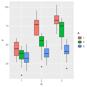 Tutorial 9 4a - Split-plot and complex repeated measures ANOVA