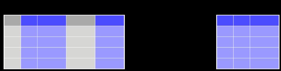 Tutorial 2 4 - Data manipulation