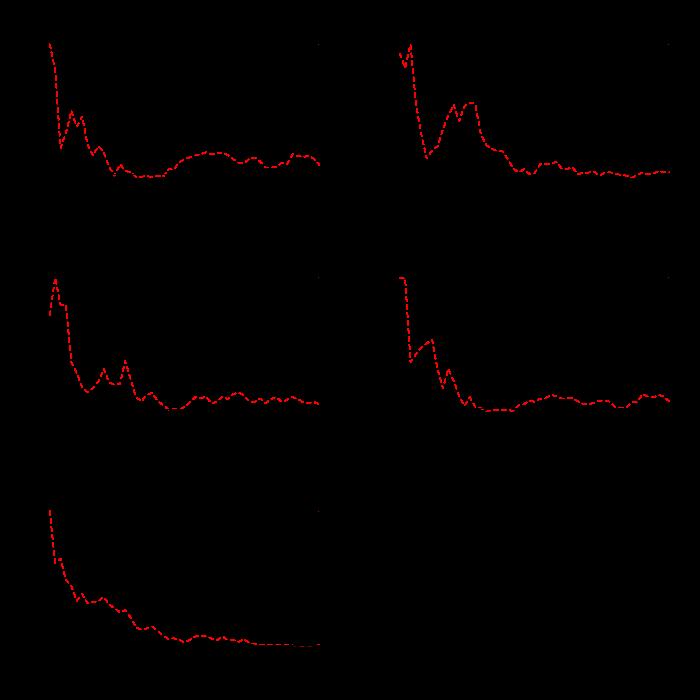 Worksheet 10 - Generalized Linear Mixed effects Models (GLMM's)